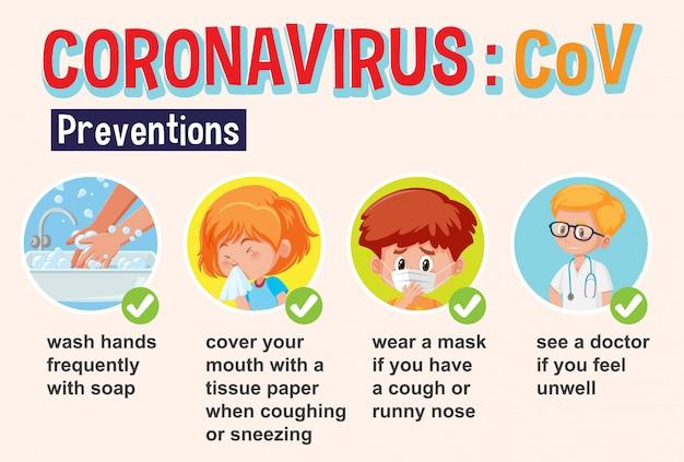 Диаграмма, показывающая коронавирус с симптомами и профилактикой Premium векторы