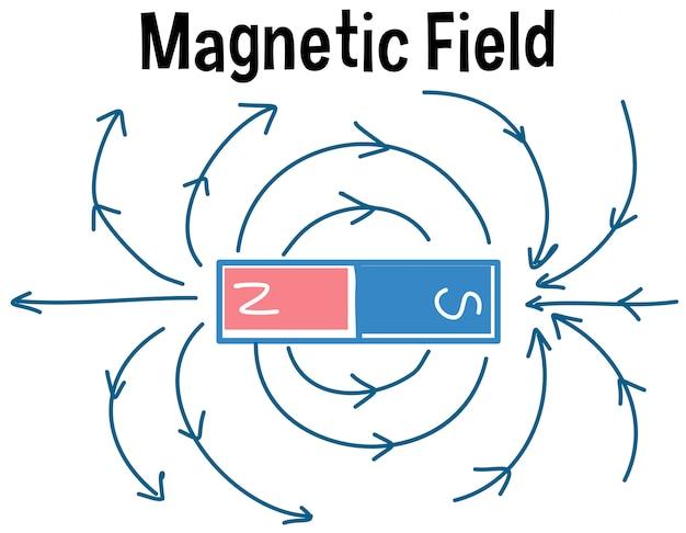 磁場および磁力線 Premiumベクター