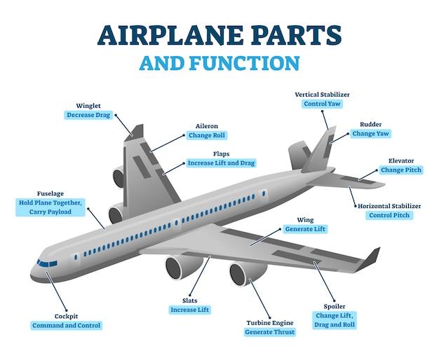 飛行機の部品と機能、イラスト Premiumベクター