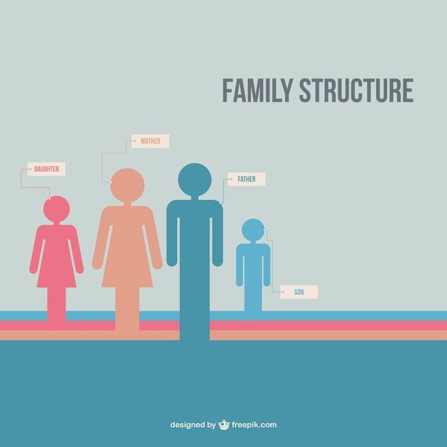 家族構成のベクトル 無料ベクター