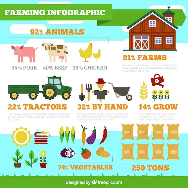 農業インフォグラフィック 無料ベクター