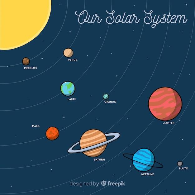 古典的な手描きの太陽系のスキーム 無料ベクター
