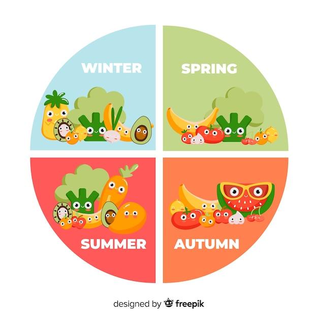 Круглый сезонный овощной и фруктовый календарь Бесплатные векторы