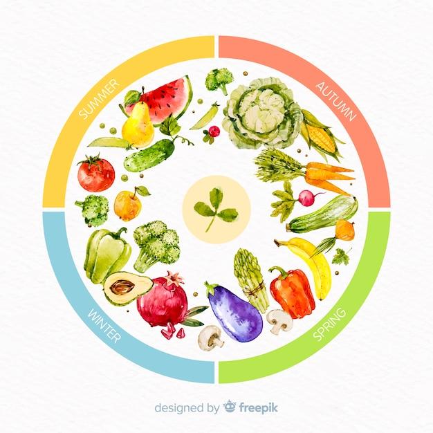 Красочное акварельное колесо сезонных овощей и фруктов Бесплатные векторы