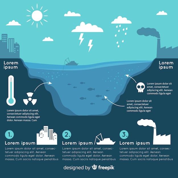 平らな地球環境問題インフォグラフィック 無料ベクター