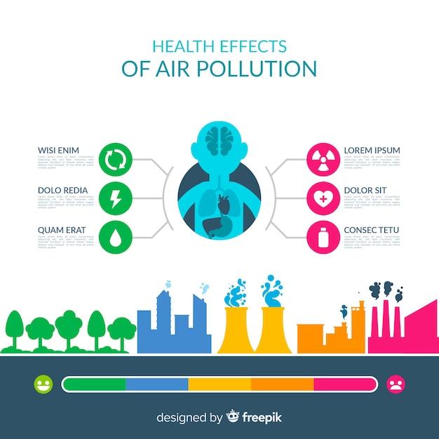 人体インフォグラフィックテンプレートの汚染 無料ベクター