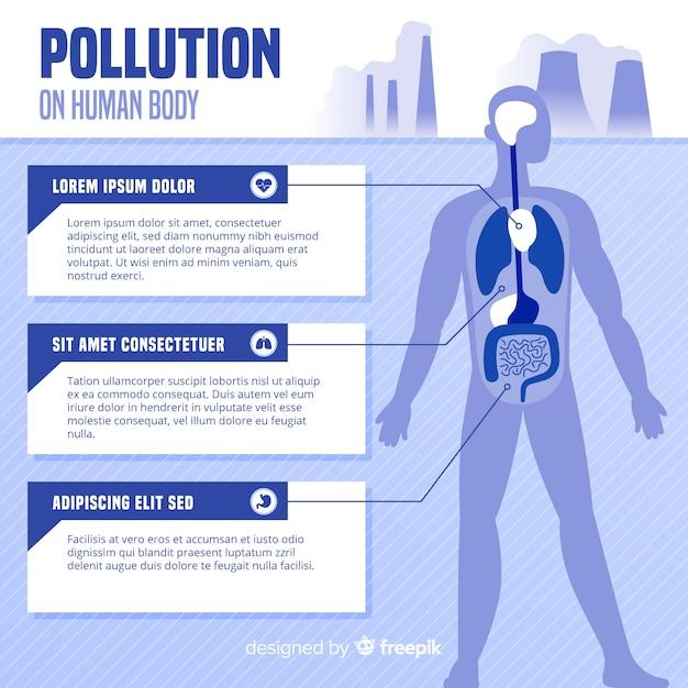 人体インフォグラフィックの汚染 無料ベクター