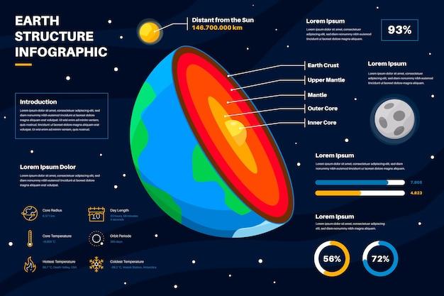 地球構造のインフォグラフィック 無料ベクター