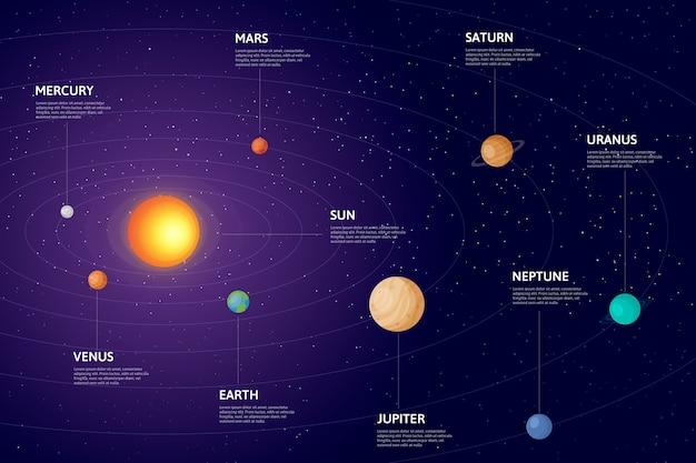 詳細な太陽系のインフォグラフィック 無料ベクター