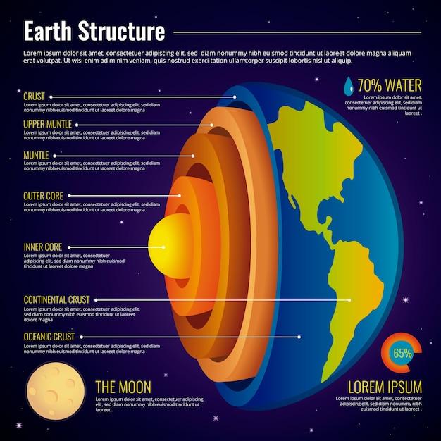 Структура земли инфографики Бесплатные векторы
