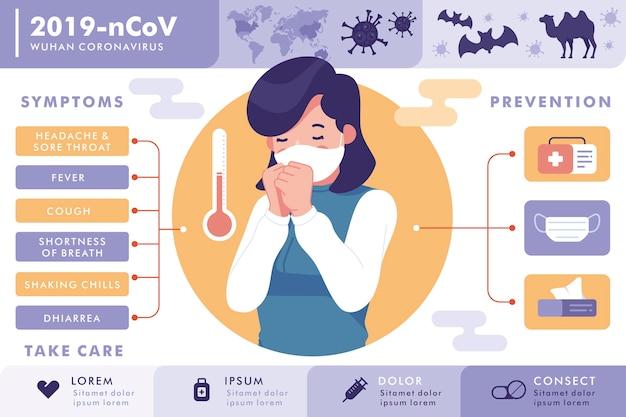 武漢コロナウイルスの症状と予防 無料ベクター