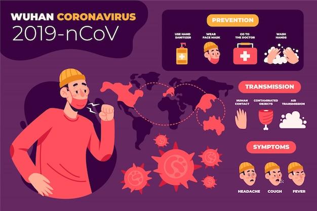 コロナウイルスの予防と症状 無料ベクター
