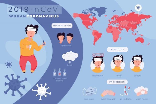 コロナウイルス症状インフォグラフィック 無料ベクター