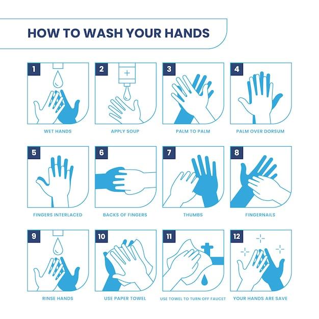 Как мыть руки Бесплатные векторы