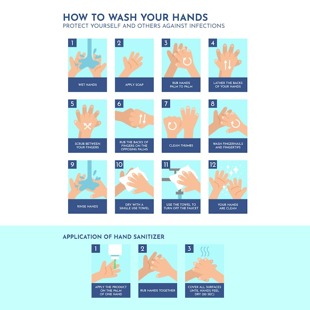 Инструкция по мытью рук Бесплатные векторы