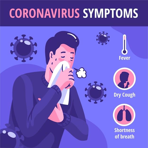 コロナウイルスの症状の図 無料ベクター