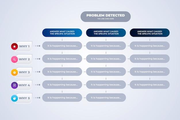 Пять почему инфографики шаблон Бесплатные векторы
