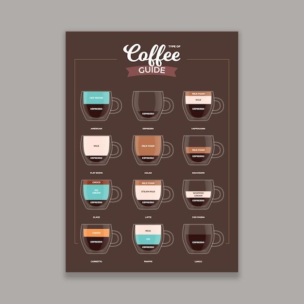 Плакат с гидом по кофе Бесплатные векторы