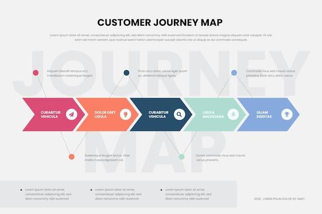 Карта путешествия клиента инфографики Бесплатные векторы