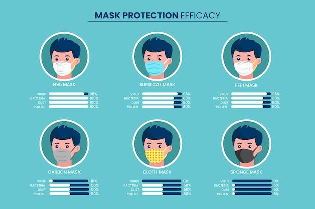 Концепция эффективности защитных масок Бесплатные векторы