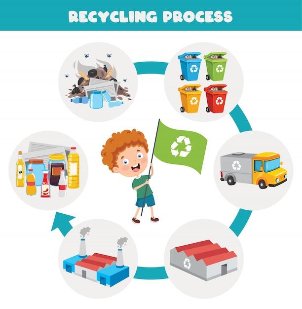 Шаги процесса переработки мусора Premium векторы