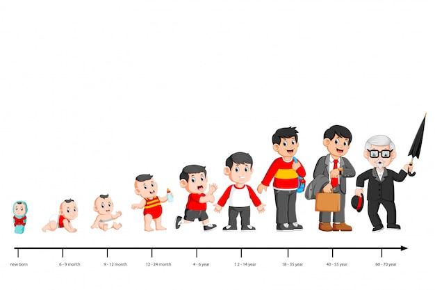 子供の頃から老年までの人の人生の完全なライフサイクル Premiumベクター