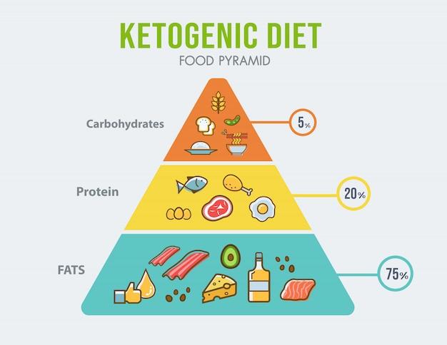 健康的な食事図のケトジェニックダイエット食品ピラミッドインフォグラフィック。 Premiumベクター