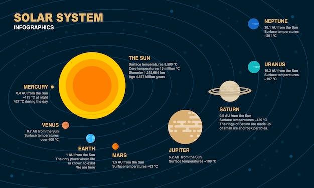 太陽系の情報要素。 Premiumベクター