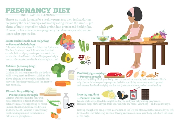 妊娠中のダイエット Premiumベクター