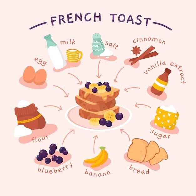 食材を使ったフレンチトーストのレシピ 無料ベクター