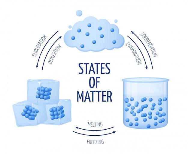 物質の異なる状態、液体、気体のベクトル図 Premiumベクター