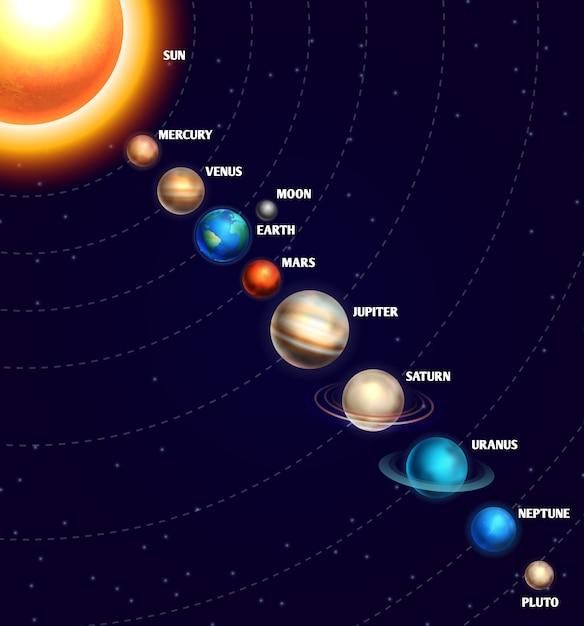 太陽と惑星を持つ太陽系 Premiumベクター