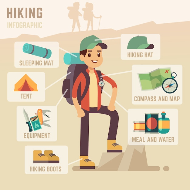 Туристическое снаряжение и походные туристические аксессуары вектор инфографика Premium векторы