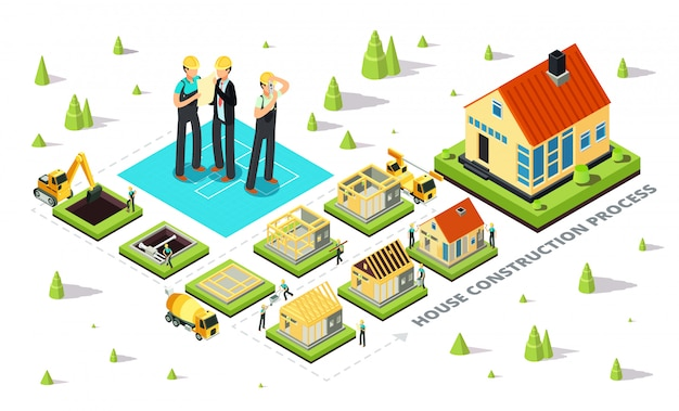 Этапы строительства дома. изометрический процесс возведения коттеджа от фундамента до кровли. Premium векторы
