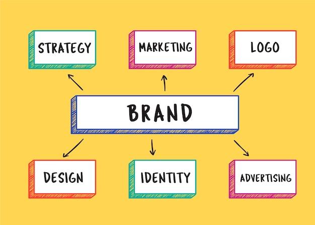 Иллюстрация слова бренда Бесплатные векторы