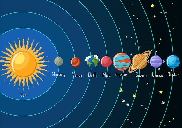 太陽系と惑星系の太陽系のインフォグラフィックス。 Premiumベクター
