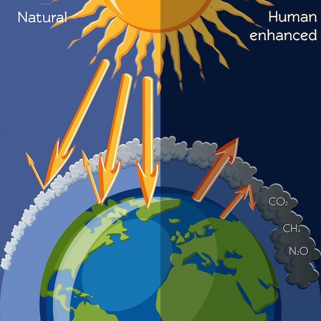 自然と人間の強化温室効果 Premiumベクター