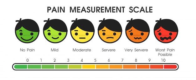 病院内の患者の痛みのレベルを測定するために使用されるツール。 Premiumベクター