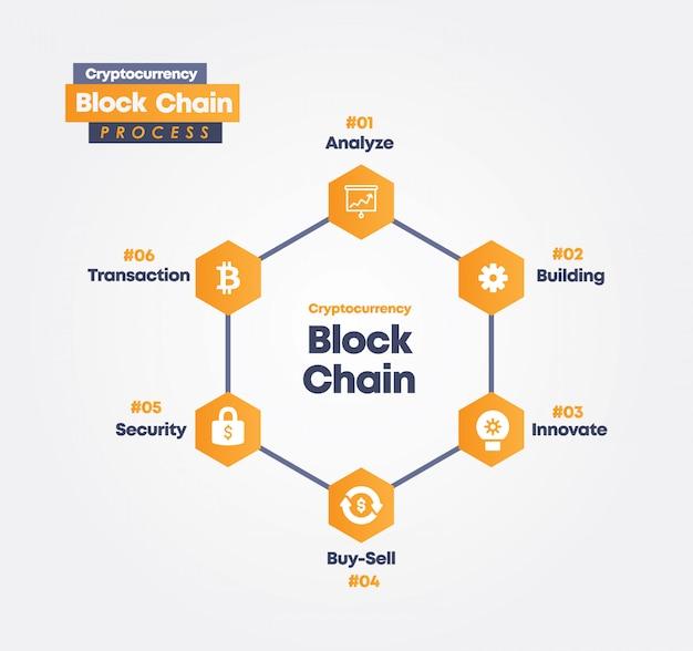 並行性ブロックチェーンプロセスの情報グラフィック Premiumベクター