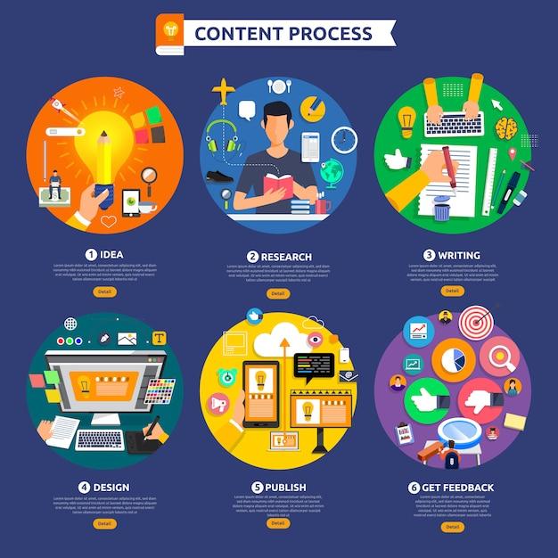 フラットデザインコンセプトのコンテンツマーケティングプロセスは、アイデア、トピック、ライティングから始まります。 Premiumベクター