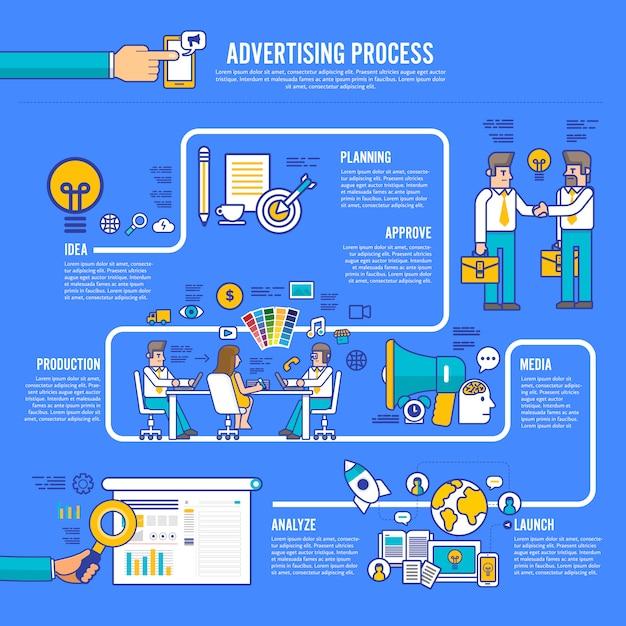 広告デザインプロセス Premiumベクター