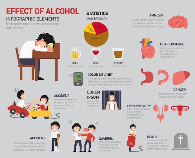 Влияние инфографики алкоголя Premium векторы