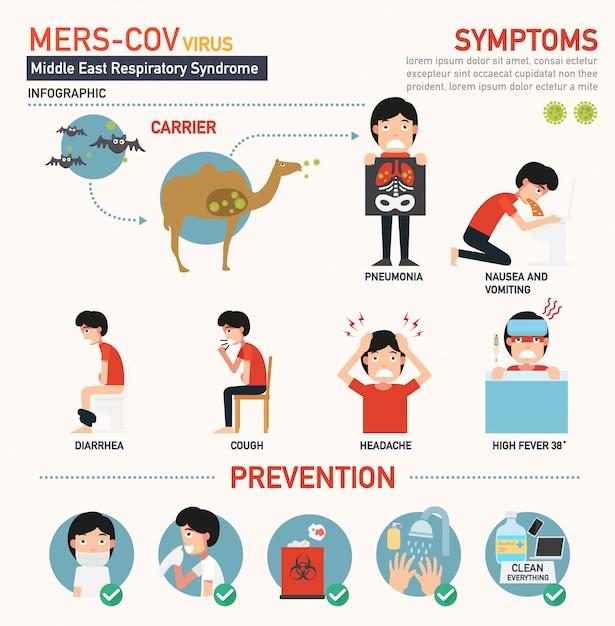 メルスコブ(中東呼吸器症候群コロナウイルス)インフォグラフィック Premiumベクター