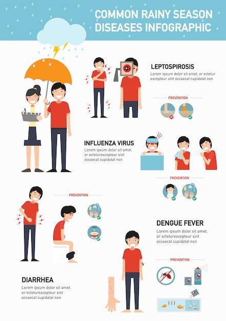 Распространенные болезни сезона дождей инфографики Premium векторы