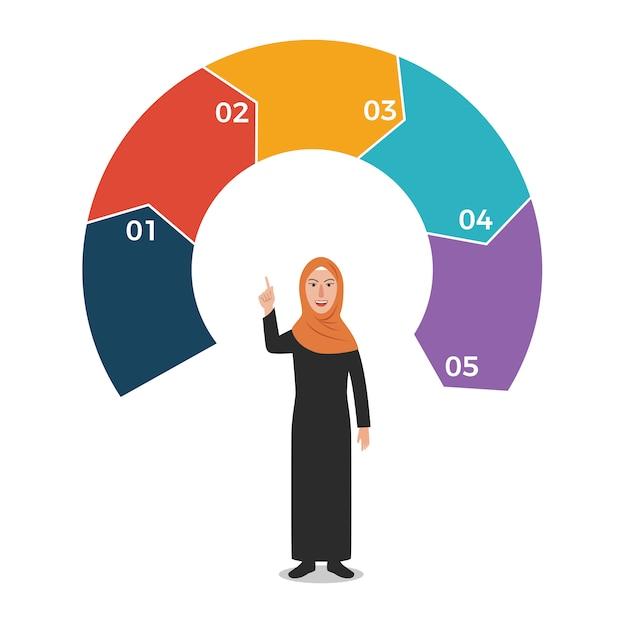 白丸矢印インフォグラフィックとアラブの女性 Premiumベクター