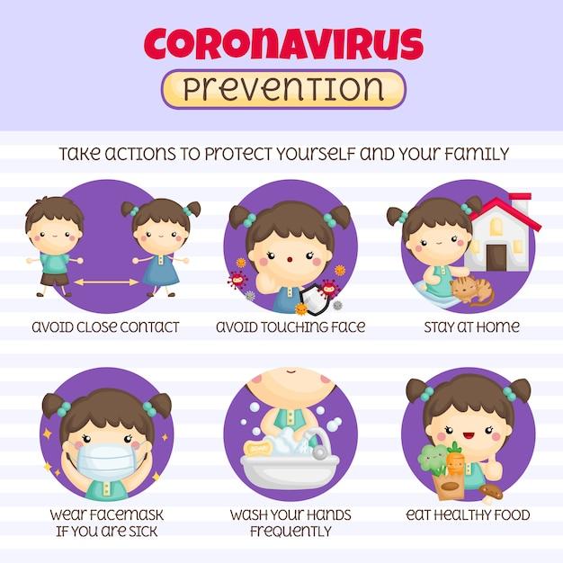 Предотвращение коронавируса Бесплатные векторы