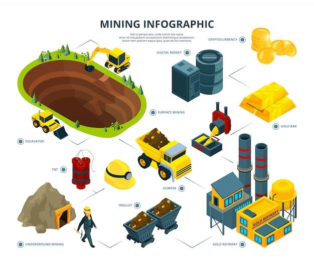 Логистика горнодобывающей промышленности. инфографические картинки Premium векторы