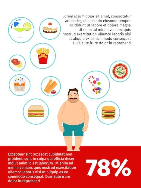 不健康な食べ物のポスターデザイン Premiumベクター