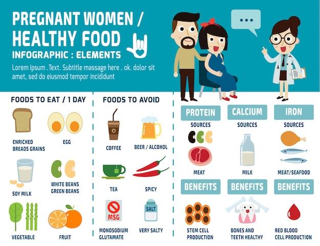 妊娠中の女性の健康食品のインフォグラフィック Premiumベクター