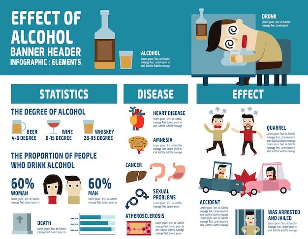 アルコールインフォグラフィック要素。ヘルスケアの概念図 Premiumベクター